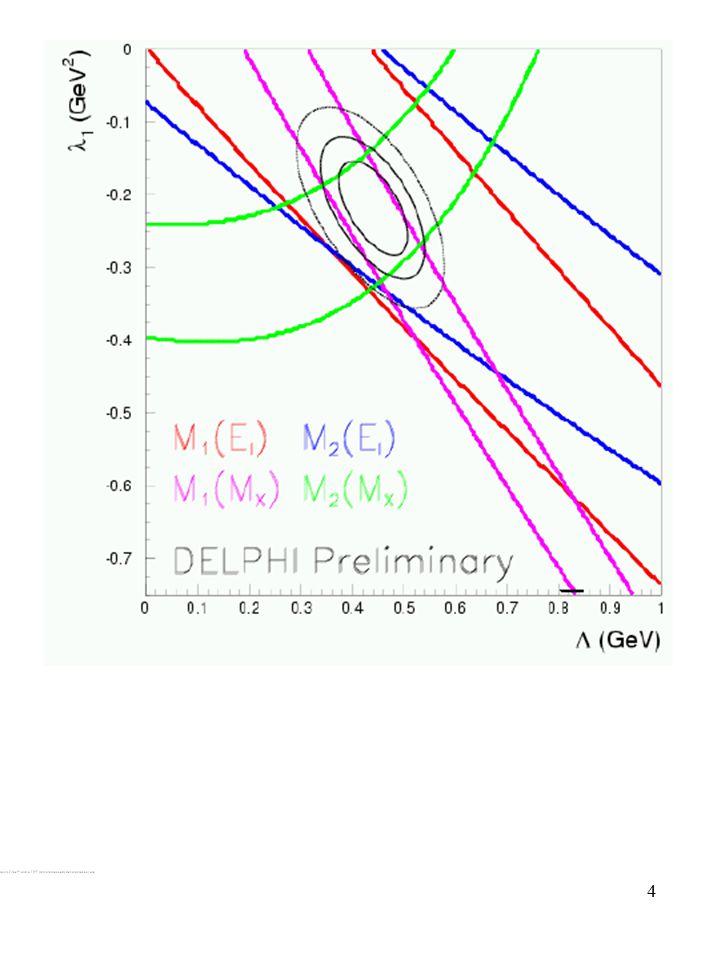 5  |V(cb)/0.042| = 1-0.65[m b - 4.6 GeV] - 0.61(m c -1.15 GeV) + 0.06( m G 2 -0.35 GeV 2 ) - 0.013( m p 2 -0.4 GeV 2 ) - 0.1 ( r D 3 -0.12 GeV 3 )- 0.01 ( r LS 3 +0.15 GeV 3 ) |V cb |=0.0416 ¥ (1 ± 0.017| exp ± 0.010|  (B) ± 0.015| HQP ) Achille us vs.