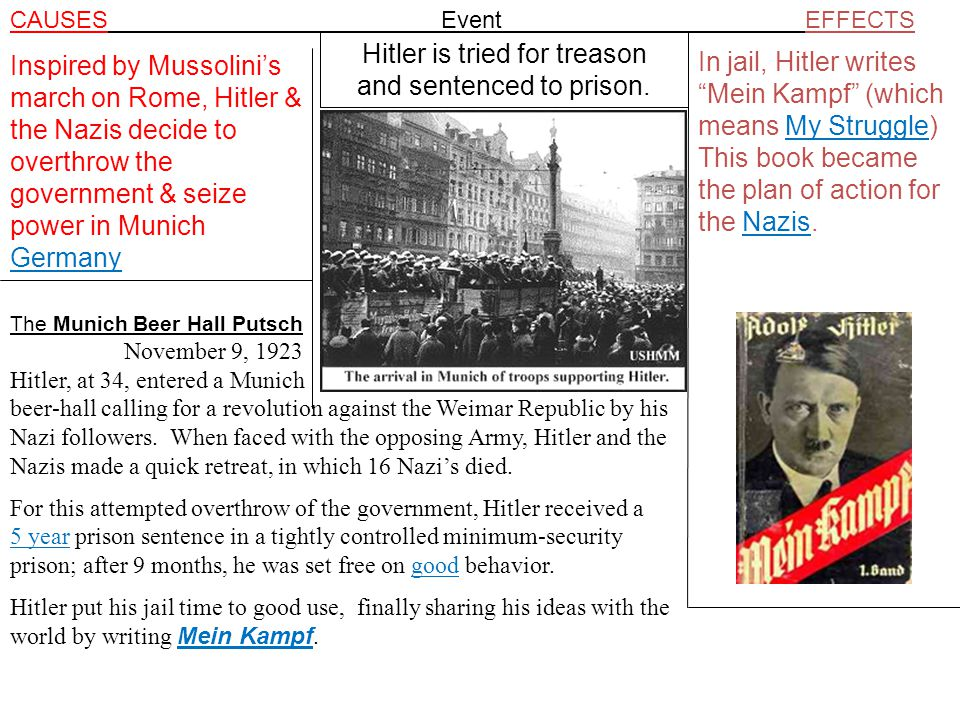 CAUSES Event EFFECTS Inspired by Mussolini's march on Rome, Hitler & the Nazis decide to overthrow the government & seize power in Munich Germany Hitler is tried for treason and sentenced to prison.