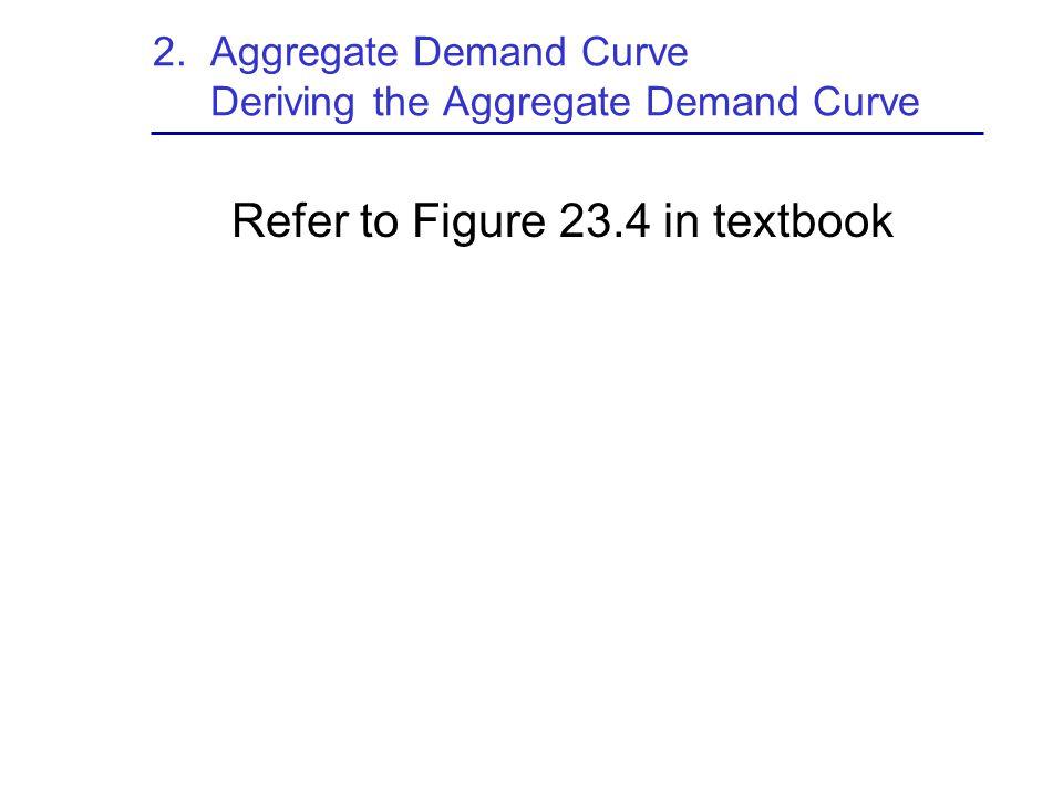 2. Aggregate Demand Curve Deriving the Aggregate Demand Curve Refer to Figure 23.4 in textbook