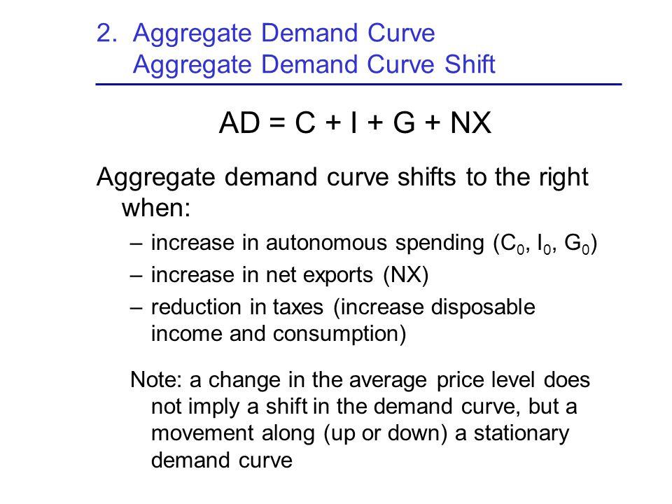 2. Aggregate Demand Curve Aggregate Demand Curve Shift AD = C + I + G + NX Aggregate demand curve shifts to the right when: –increase in autonomous sp
