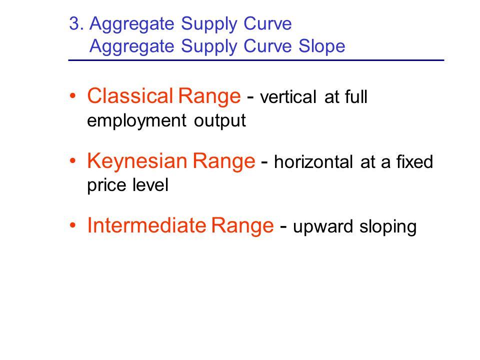 3. Aggregate Supply Curve Aggregate Supply Curve Slope Classical Range - vertical at full employment output Keynesian Range - horizontal at a fixed pr
