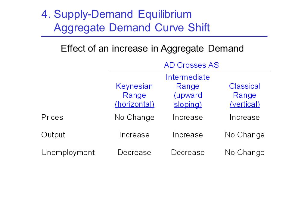 4. Supply-Demand Equilibrium Aggregate Demand Curve Shift Effect of an increase in Aggregate Demand