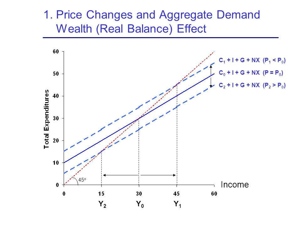 1. Price Changes and Aggregate Demand Wealth (Real Balance) Effect C 0 + I + G + NX (P = P 0 ) C 2 + I + G + NX (P 2 > P 0 ) C 1 + I + G + NX (P 1 < P