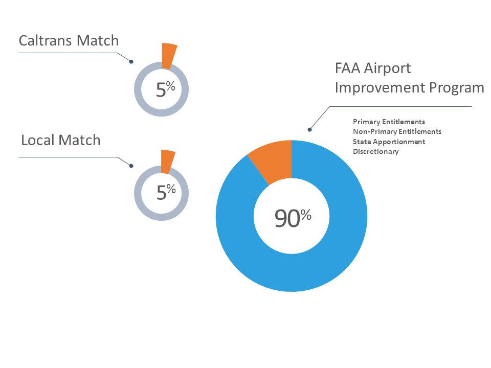 90%90% FAA Airport Improvement Program Primary Entitlements Non-Primary Entitlements State Apportionment Discretionary 5%5% Caltrans Match 5%5% Local