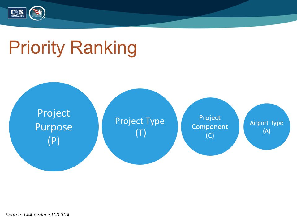 Priority Ranking Project Purpose (P) Project Type (T) Project Component (C) Airport Type (A) Source: FAA Order 5100.39A