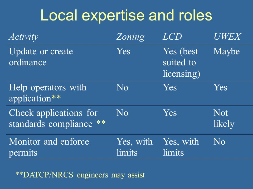 Local expertise and roles ActivityZoningLCDUWEX Update or create ordinance YesYes (best suited to licensing) Maybe Help operators with application** NoYes Check applications for standards compliance ** NoYesNot likely Monitor and enforce permits Yes, with limits No **DATCP/NRCS engineers may assist