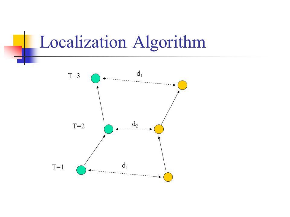 Localization Algorithm d1d1 d2d2 d1d1 T=2 T=1 T=3