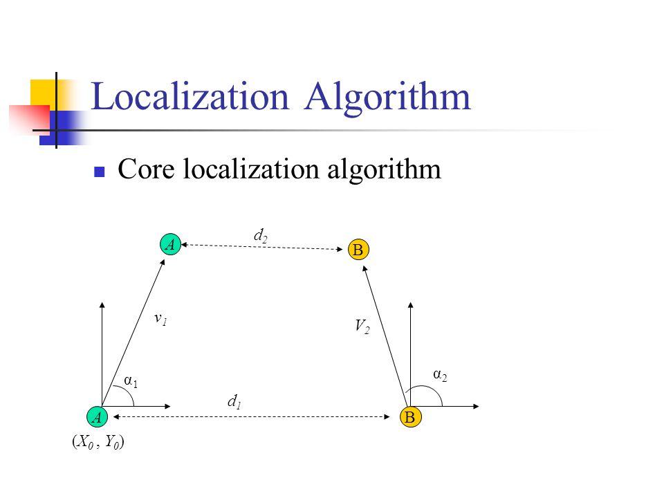 α2α2 V2V2 v1v1 Localization Algorithm Core localization algorithm A (X 0, Y 0 ) B d1d1 A B d2d2 α1α1