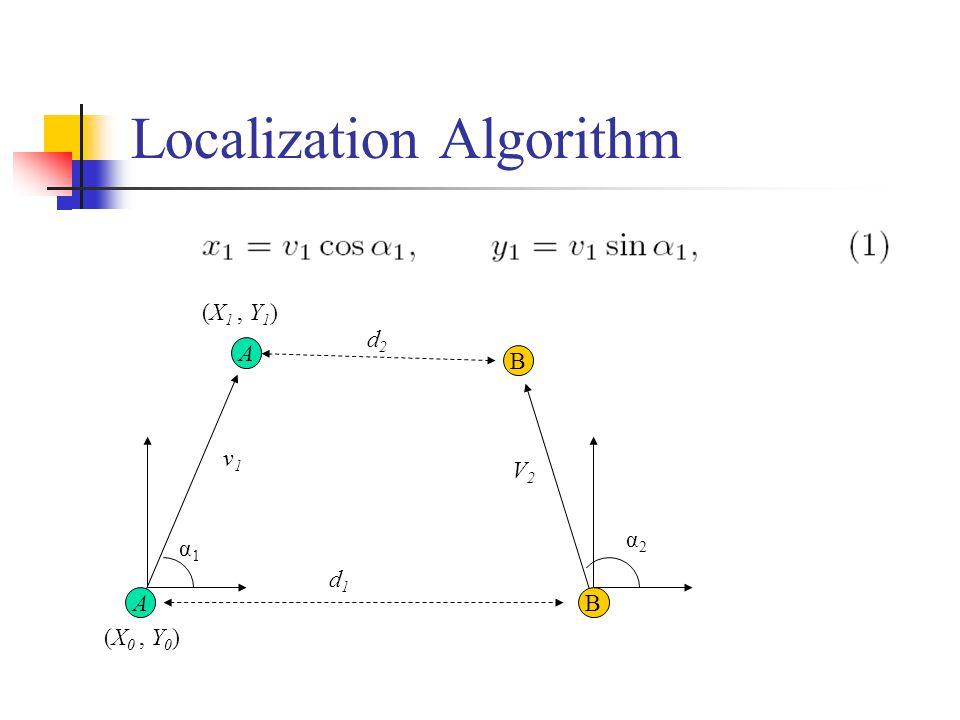 α2α2 V2V2 v1v1 Localization Algorithm A (X 0, Y 0 ) B d1d1 A B d2d2 α1α1 (X 1, Y 1 )