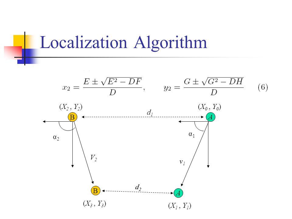 Localization Algorithm α2α2 V2V2 v1v1 A (X 0, Y 0 ) B d1d1 A B d2d2 α1α1 (X 1, Y 1 ) (X 2, Y 2 ) (X 3, Y 3 )