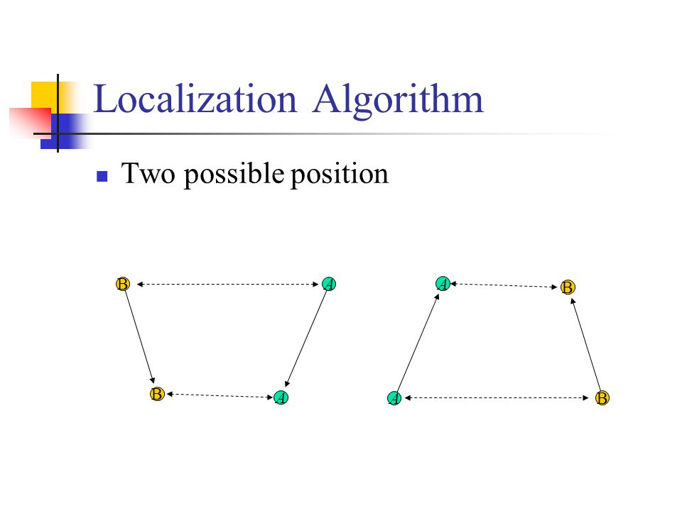 Localization Algorithm Two possible position A B A B A B A B
