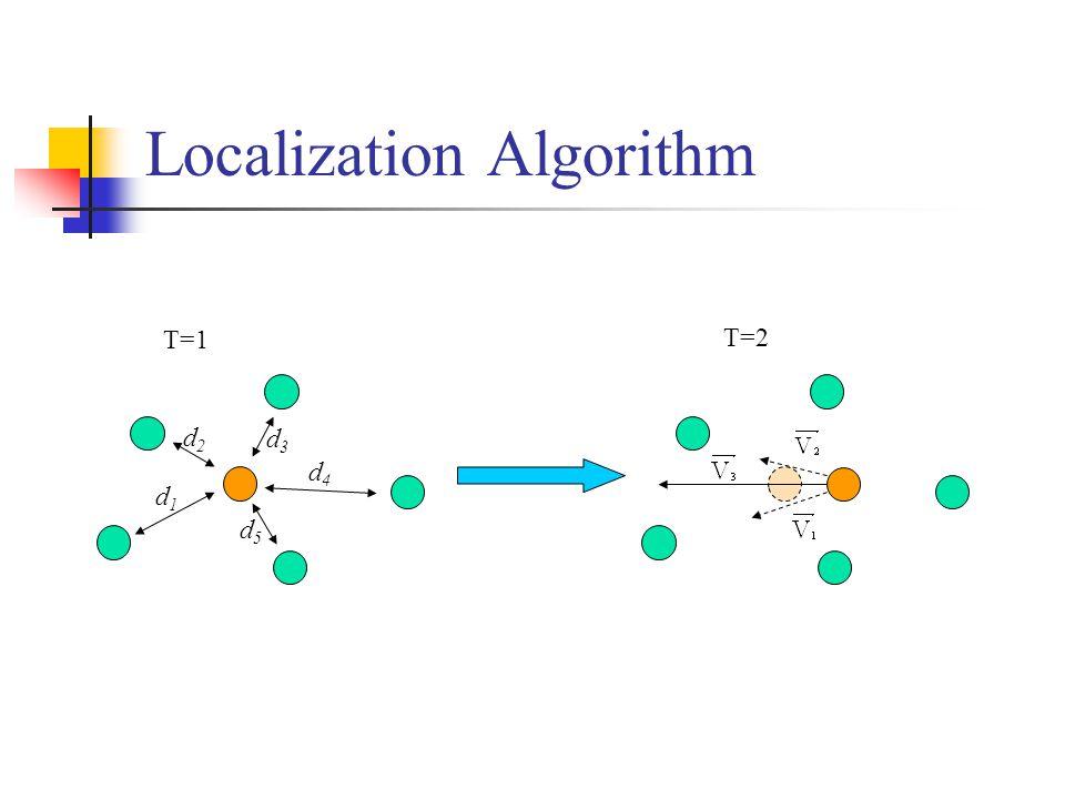 Localization Algorithm d1d1 d5d5 d2d2 d3d3 d4d4 T=1 T=2