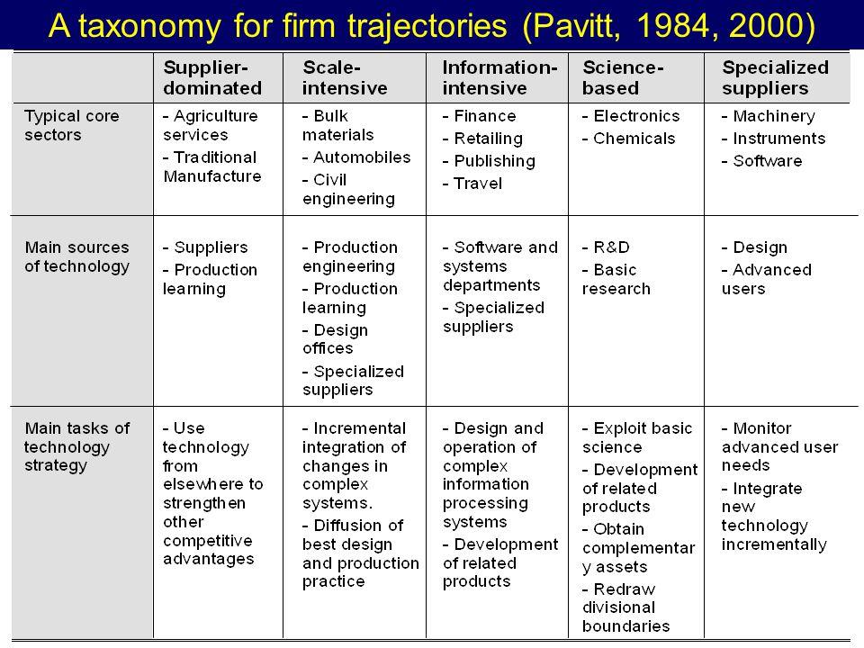 A taxonomy for firm trajectories (Pavitt, 1984, 2000)
