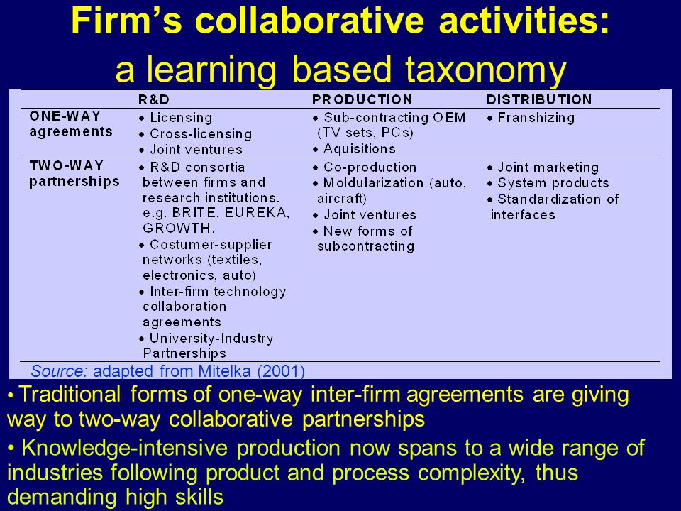 Firm's collaborative activities: a learning based taxonomy Source: adapted from Mitelka (2001) Traditional forms of one-way inter-firm agreements are giving way to two-way collaborative partnerships Knowledge-intensive production now spans to a wide range of industries following product and process complexity, thus demanding high skills