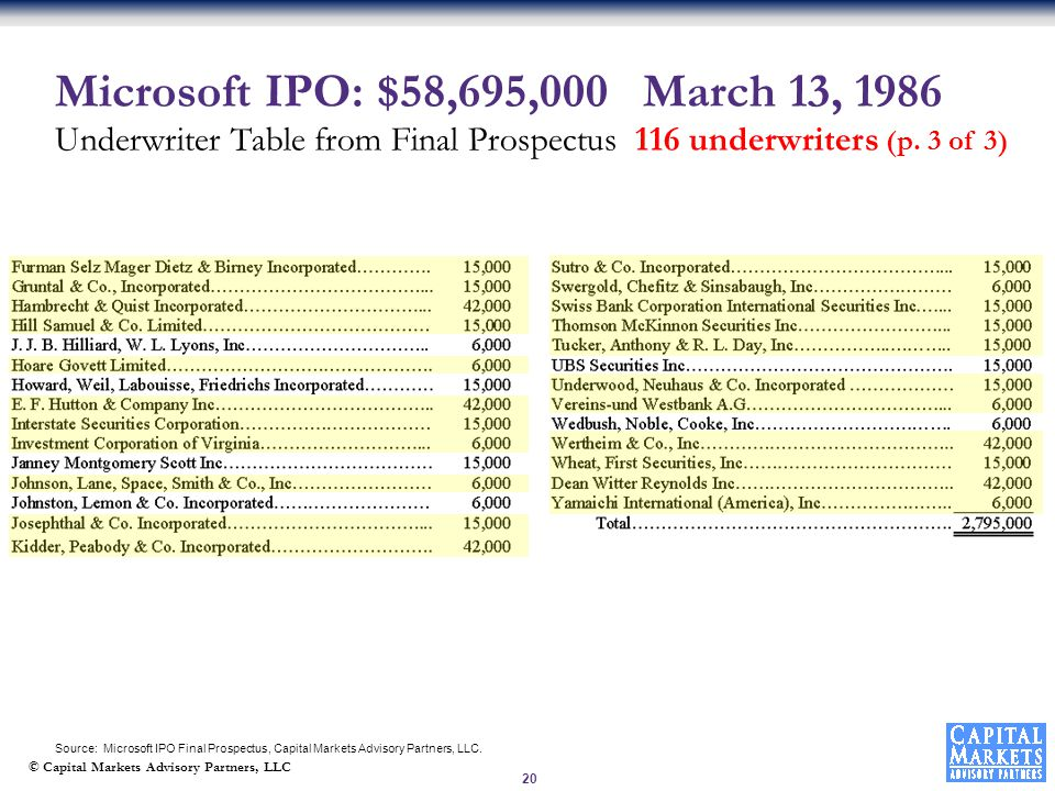 © Capital Markets Advisory Partners, LLC 20 Microsoft IPO: $58,695,000 March 13, 1986 Underwriter Table from Final Prospectus 116 underwriters (p.