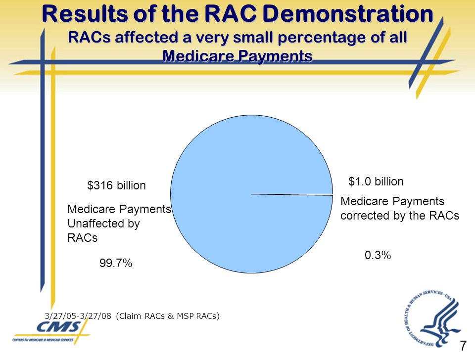 Results of the RAC Demonstration RACs affected a very small percentage of all Medicare Payments $316 billion Medicare Payments Unaffected by RACs 99.7