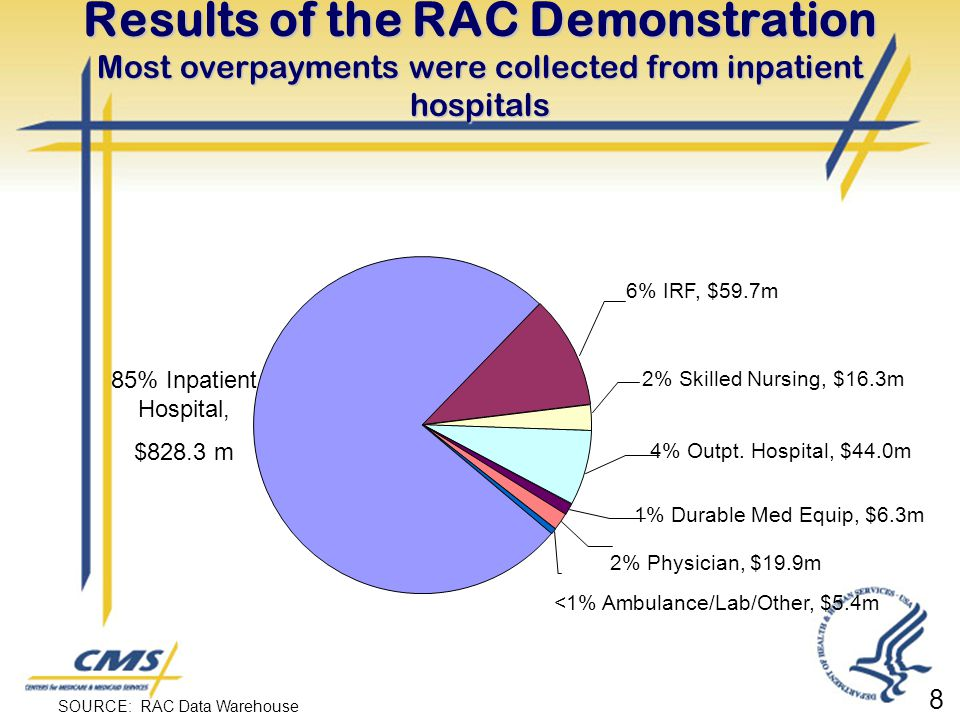 Results of the RAC Demonstration Most overpayments were collected from inpatient hospitals SOURCE: RAC Data Warehouse 6% IRF, $59.7m 2% Skilled Nursin