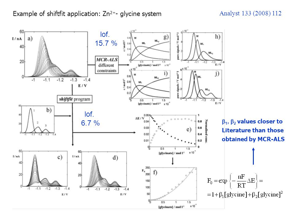 Example of shiftfit application: Zn 2+ - glycine system Analyst 133 (2008) 112 lof.