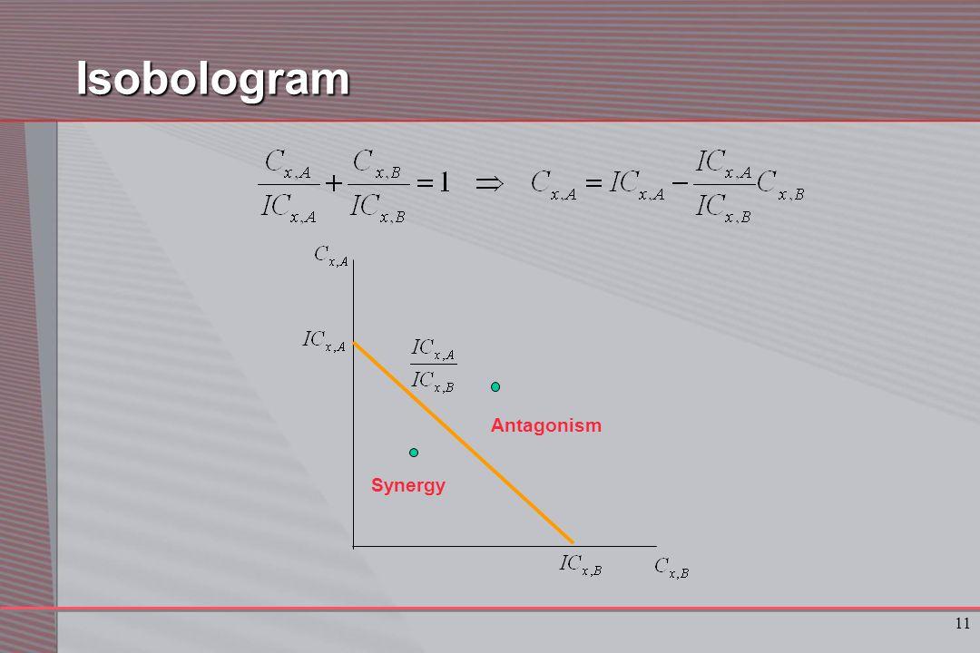 11Isobologram Synergy Antagonism