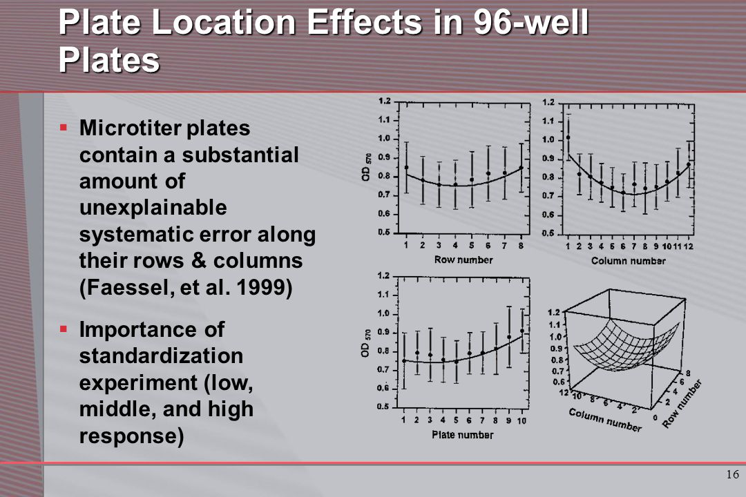 16 Plate Location Effects in 96-well Plates  Microtiter plates contain a substantial amount of unexplainable systematic error along their rows & columns (Faessel, et al.
