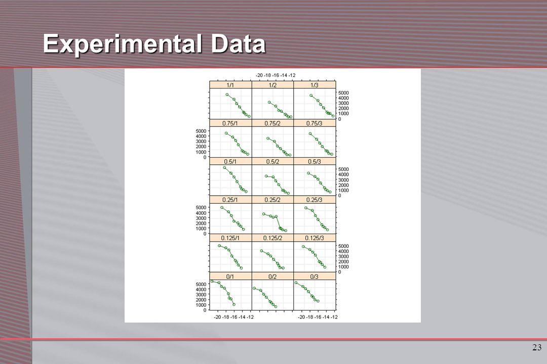 23 Experimental Data