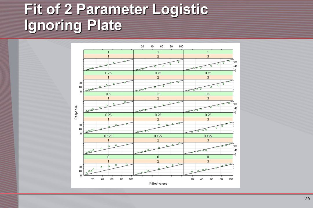 26 Fit of 2 Parameter Logistic Ignoring Plate