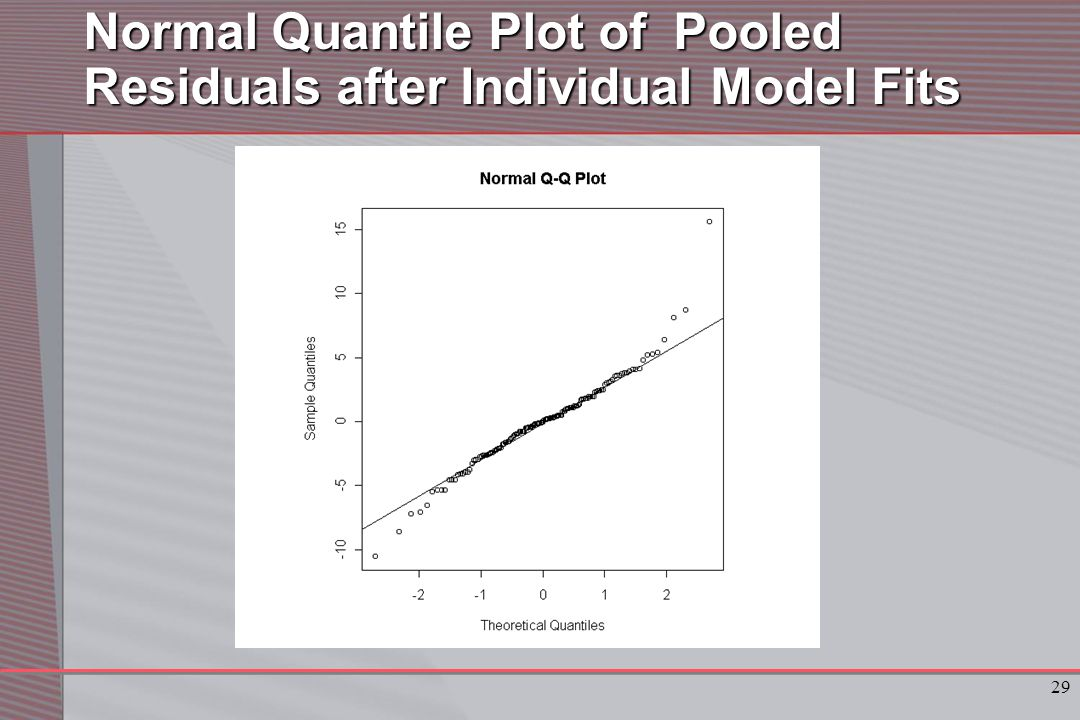 29 Normal Quantile Plot of Pooled Residuals after Individual Model Fits