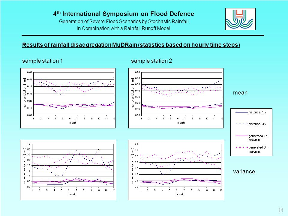 4 th International Symposium on Flood Defence Generation of Severe Flood Scenarios by Stochastic Rainfall in Combination with a Rainfall Runoff Model 11 Results of rainfall disaggregation MuDRain (statistics based on hourly time steps) sample station 1sample station 2 mean variance