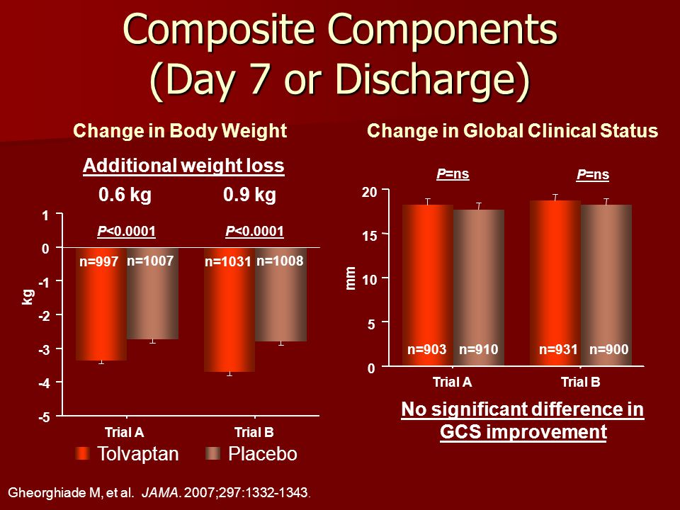 Composite Components (Day 7 or Discharge) Change in Body Weight Trial ATrial B mm 0 5 10 15 20 P=ns Change in Global Clinical Status No significant difference in GCS improvement Additional weight loss 0.6 kg0.9 kg Trial A Trial B kg -5 -4 -3 -2 0 1 P<0.0001 n=997 n=1007 n=1031 n=1008 n=903n=910n=931n=900 TolvaptanPlacebo Gheorghiade M, et al.