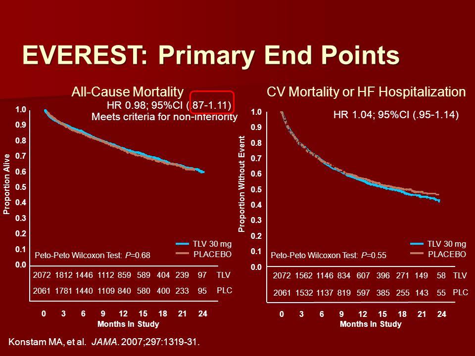 TLV PLC Peto-Peto Wilcoxon Test: P=0.68 TLV 30 mg PLACEBO Proportion Alive 0.0 0.1 0.2 0.3 0.4 0.5 0.6 0.7 0.8 0.9 1.0 Months In Study 03691215182124 2072181214461112 859 589 404 239 97 2061178114401109 840 580 400 233 95 HR 0.98; 95%CI (.87-1.11) Meets criteria for non-inferiority Peto-Peto Wilcoxon Test: P=0.55 TLV PLC Proportion Without Event 0.0 0.1 0.2 0.3 0.4 0.5 0.6 0.7 0.8 0.9 1.0 03691215182124 207215621146 834 607 396 271 149 58 206115321137 819 597 385 255 143 55 HR 1.04; 95%CI (.95-1.14) TLV 30 mg PLACEBO Months In Study Konstam MA, et al.