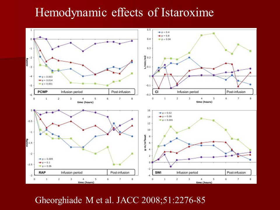 Hemodynamic effects of Istaroxime Gheorghiade M et al. JACC 2008;51:2276-85