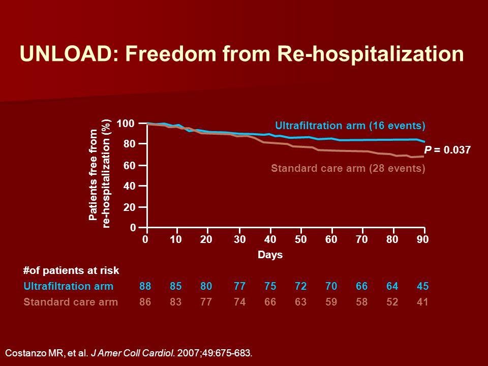 Costanzo MR, et al. J Amer Coll Cardiol. 2007;49:675-683.