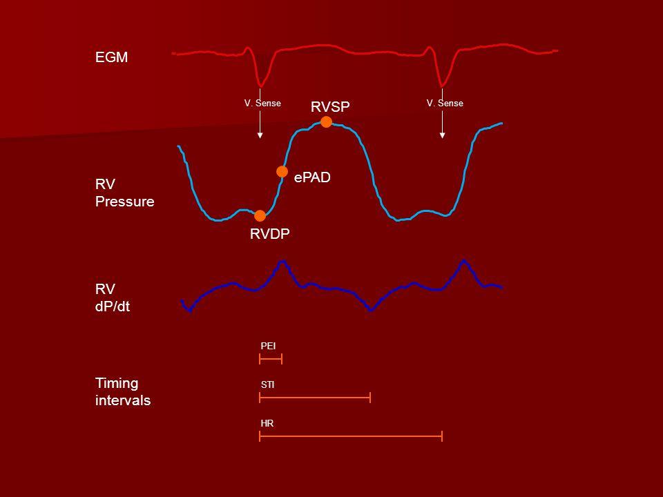 RVDP ePAD RVSP PEI STI HR RV Pressure RV dP/dt Timing intervals V. Sense EGM