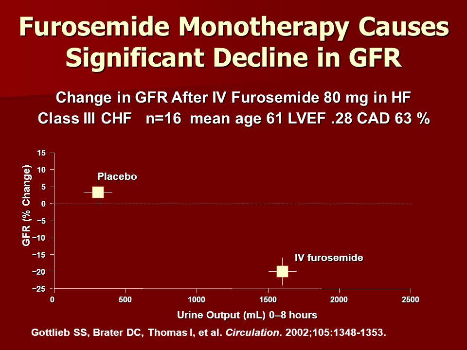 −25 −20 −15 −10 −5−5−5−5 0 5 101505001000150020002500 Urine Output (mL) 0–8 hours GFR (% Change) Placebo IV furosemide Gottlieb SS, Brater DC, Thomas I, et al.