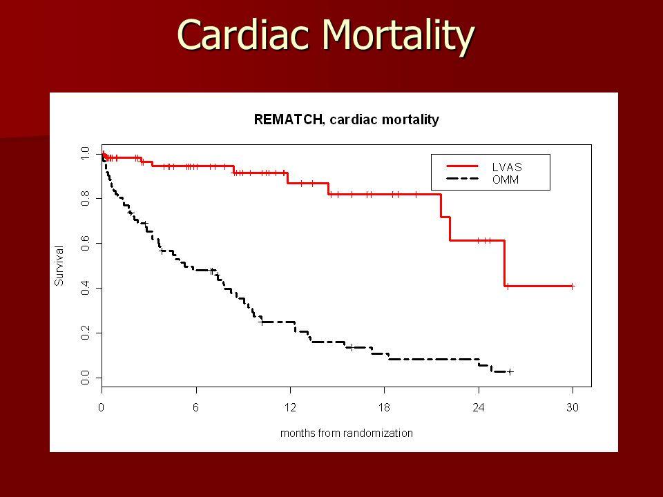 Cardiac Mortality