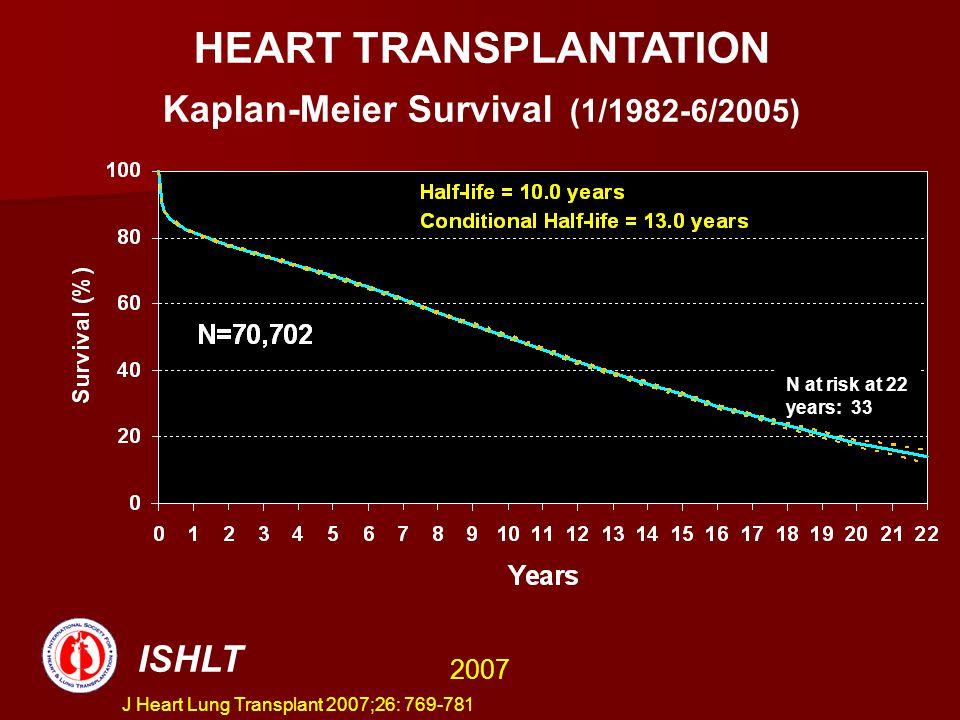 HEART TRANSPLANTATION Kaplan-Meier Survival (1/1982-6/2005) ISHLT 2007 N at risk at 22 years: 33 HEART TRANSPLANTATION Kaplan-Meier Survival (1/1982-6/2005) J Heart Lung Transplant 2007;26: 769-781