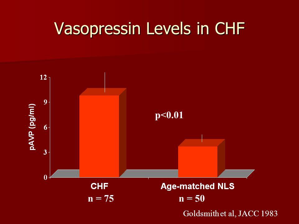 Vasopressin Levels in CHF n = 75 n = 50 Goldsmith et al, JACC 1983 p<0.01