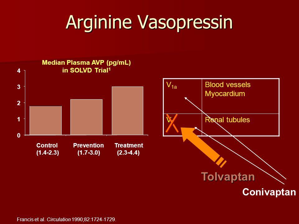 Arginine Vasopressin V 1a Blood vessels Myocardium V2V2 Renal tubules Tolvaptan 0 1 2 3 4 Median Plasma AVP (pg/mL) in SOLVD Trial 1 Control Prevention Treatment (1.4-2.3) (1.7-3.0) (2.3-4.4) Francis et al.