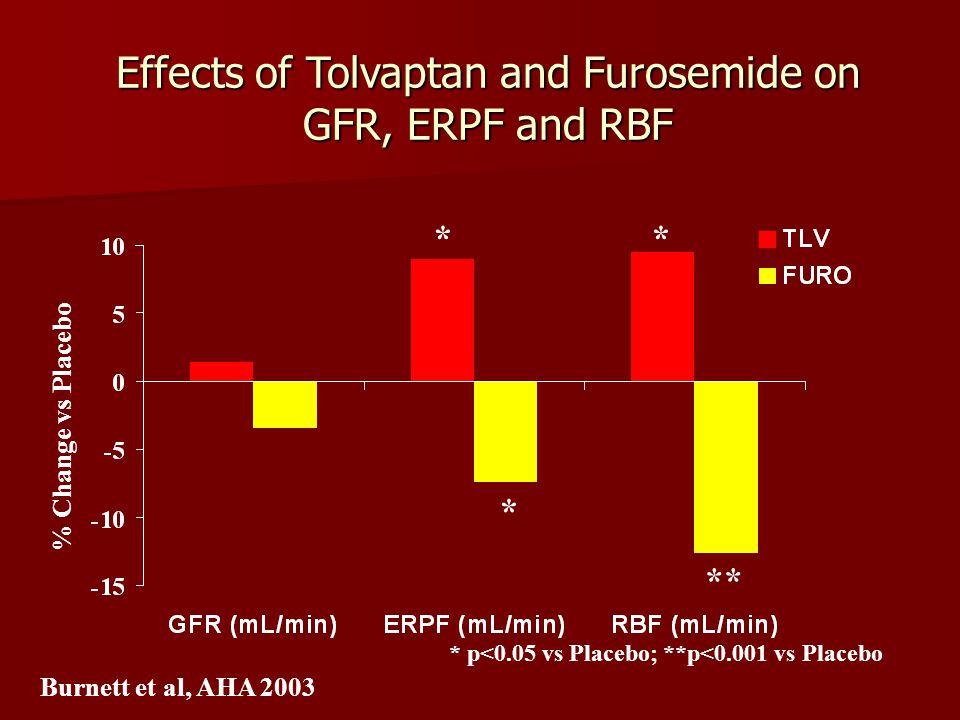 Effects of Tolvaptan and Furosemide on GFR, ERPF and RBF % Change vs Placebo * * * ** * p<0.05 vs Placebo; **p<0.001 vs Placebo Burnett et al, AHA 2003
