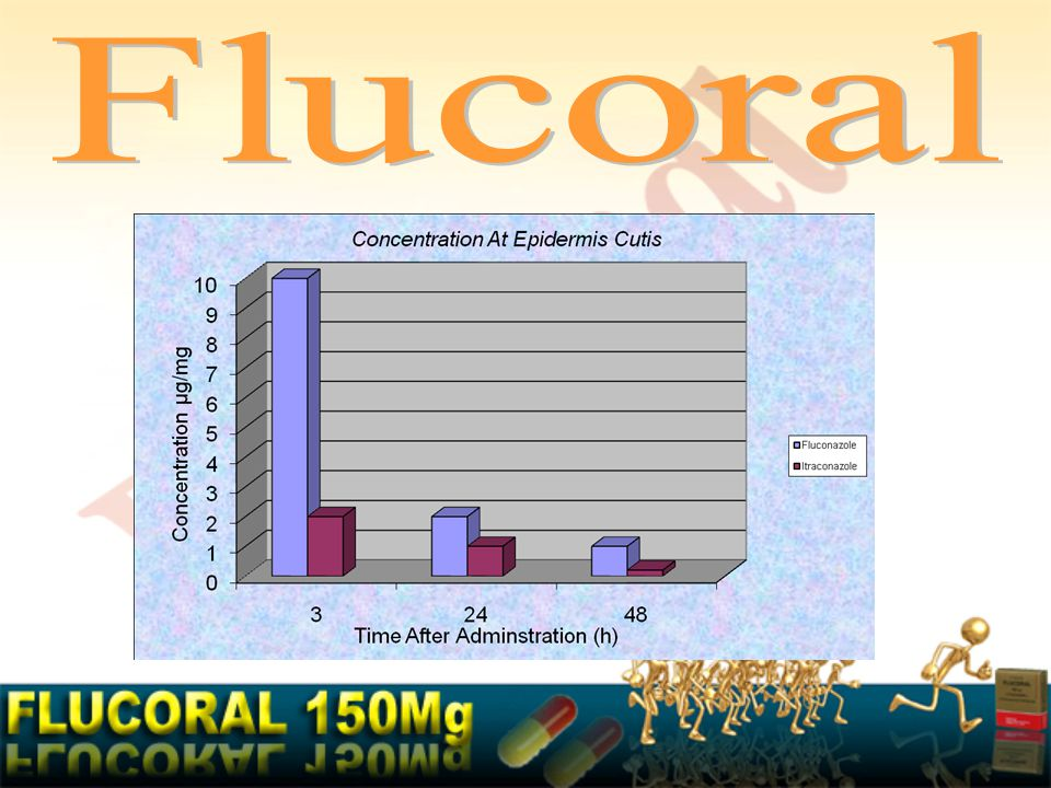 Flucoral penetrates the nails and persists after twice weekly doses for 6 months in toenails and fingernails Amalia del Palacio et al,dermatophytosis treatment (2000).Madrid,Spain