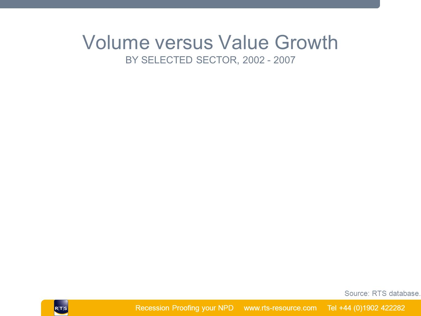 Recession Proofing your NPD www.rts-resource.com Tel +44 (0)1902 422282 | Volume versus Value Growth BY SELECTED SECTOR, 2002 - 2007 Source: RTS datab