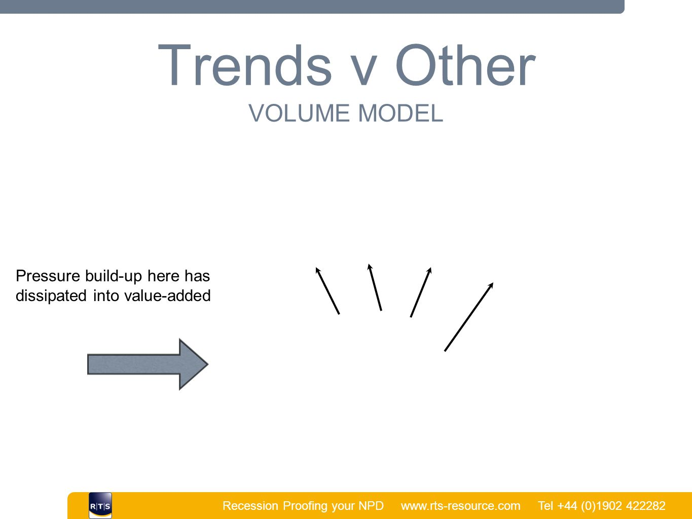 Recession Proofing your NPD www.rts-resource.com Tel +44 (0)1902 422282 | Trends v Other VOLUME MODEL Pressure build-up here has dissipated into value-added
