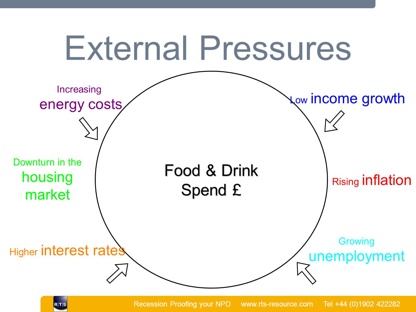 Recession Proofing your NPD www.rts-resource.com Tel +44 (0)1902 422282 | External Pressures Food & Drink Spend £ Low income growth Increasing energy costs Downturn in the housing market Rising inflation Higher interest rates Growing unemployment