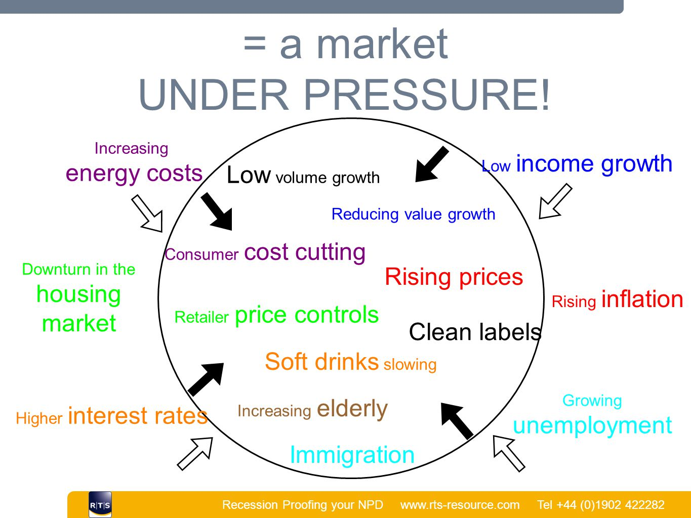 Recession Proofing your NPD www.rts-resource.com Tel +44 (0)1902 422282 | = a market UNDER PRESSURE.