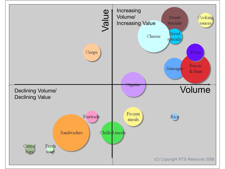 Volume Value Declining Volume/ Declining Value Increasing Volume/ Increasing Value (C) Copyright RTS Resource 2008