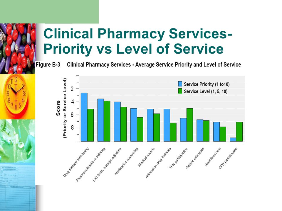 Clinical Pharmacy Services- Priority vs Level of Service