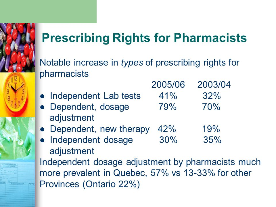 Prescribing Rights for Pharmacists Notable increase in types of prescribing rights for pharmacists 2005/06 2003/04 Independent Lab tests 41% 32% Dependent, dosage 79% 70% adjustment Dependent, new therapy 42% 19% Independent dosage 30% 35% adjustment Independent dosage adjustment by pharmacists much more prevalent in Quebec, 57% vs 13-33% for other Provinces (Ontario 22%)