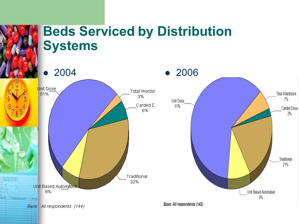Beds Serviced by Distribution Systems 2004 2006