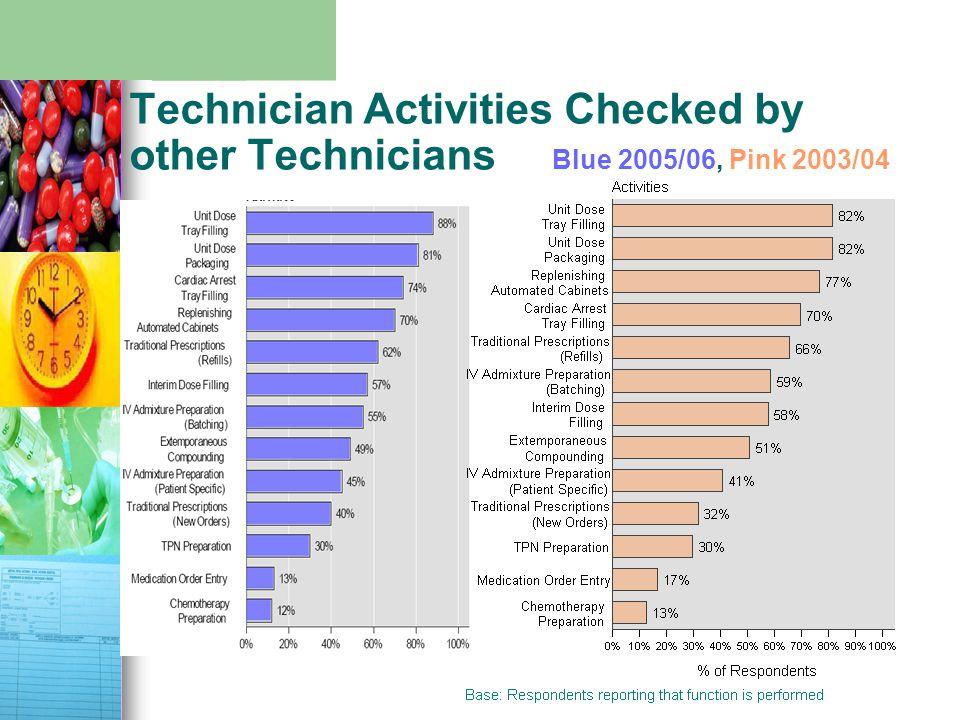 Technician Activities Checked by other Technicians Blue 2005/06, Pink 2003/04