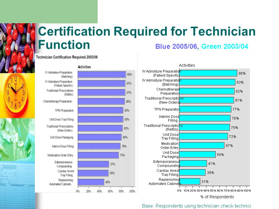 Certification Required for Technician Function Blue 2005/06, Green 2003/04